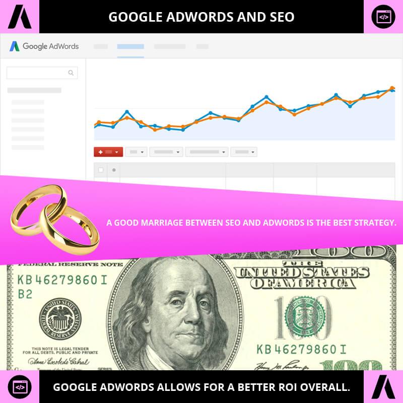 Google AdWords And SEO