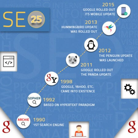 25 Years of Search Engine Optimization History