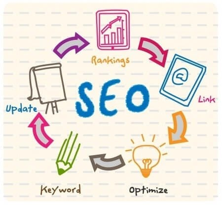 Relevance And Authority In Today's SEO