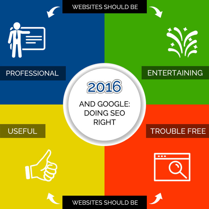 Doing SEO Right in 2016