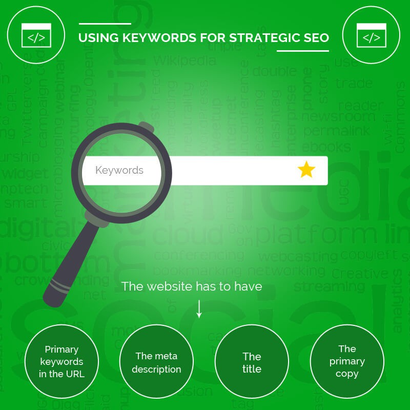 Using Keywords For Strategic SEO