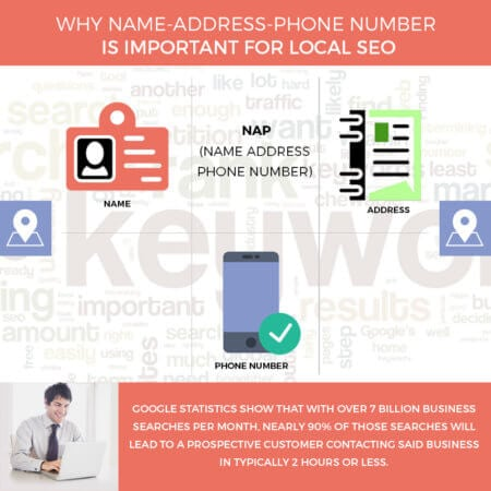 Why Name-Address-Phone number is important for local SEO