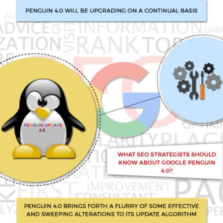 What SEO Strategists Should Know About Google Penguin 4.0?