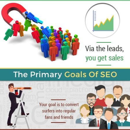 The Primary Goals Of SEO