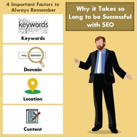 Why It Takes So Long To Be Successful With SEO